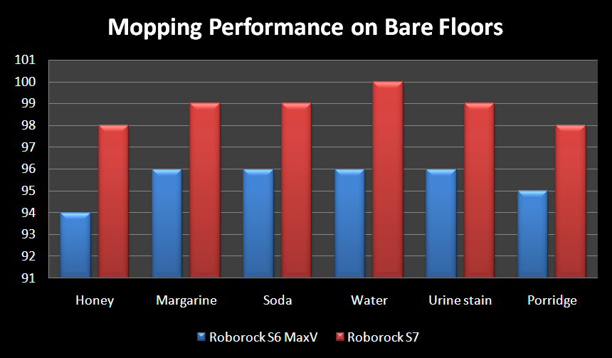 Mopping Performance on Bare Floors