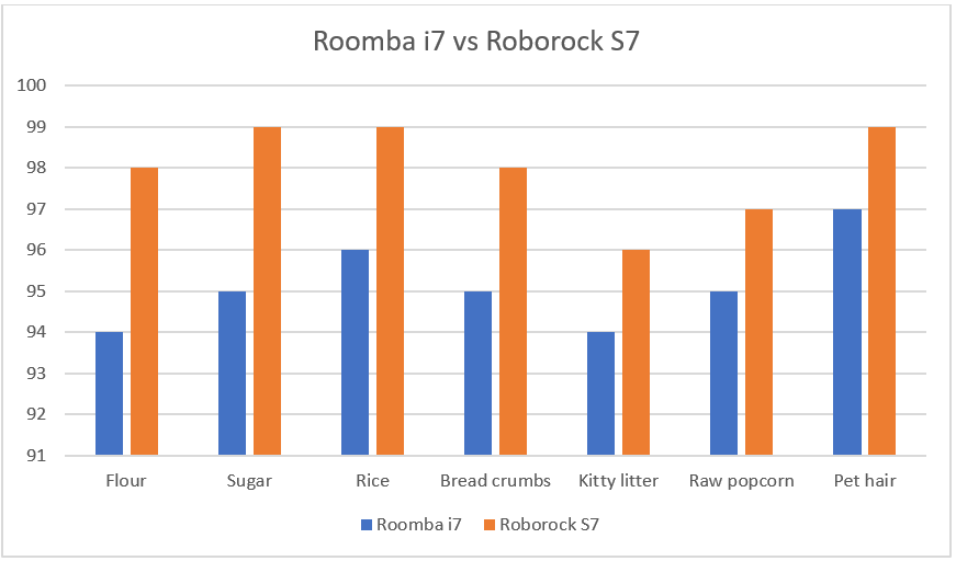 Cleaning Test Results Roomba i7 and Roborock S7