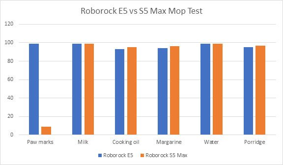 Mopping Tests S5 vs E5
