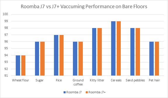 Roomba J7 vs. J7+ Cleaning Test Results on bare floors