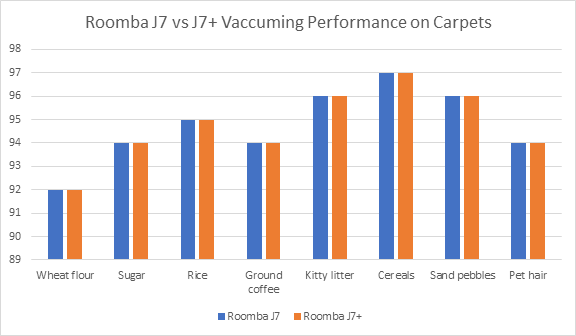 Roomba J7 vs. J7+ Cleaning Test Results on Carpets